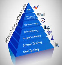 Elaborate Testing Process Makes a Software Application Error-Free