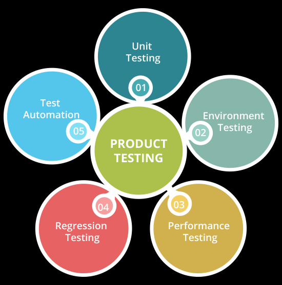 Test Automation Makes Manual Testing Obsolete