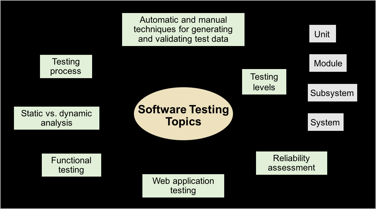 Developers are not needed to Perform Software Testing