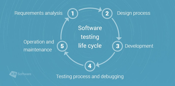 Testing Process follows after the Software Development Process